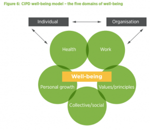 CIPD Well-being Graphic